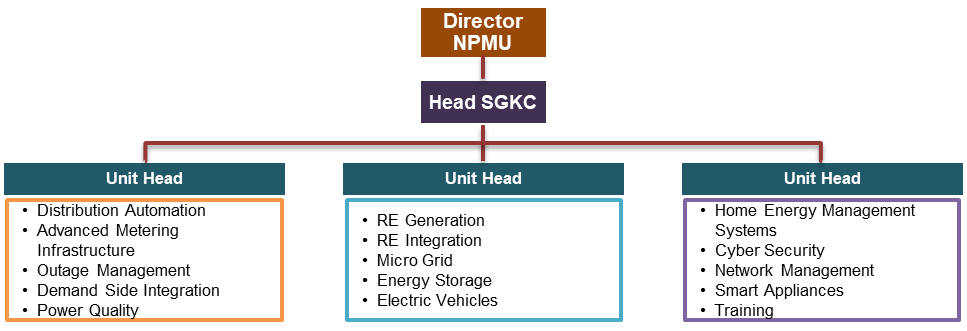 Smart Grid Knowledge Center