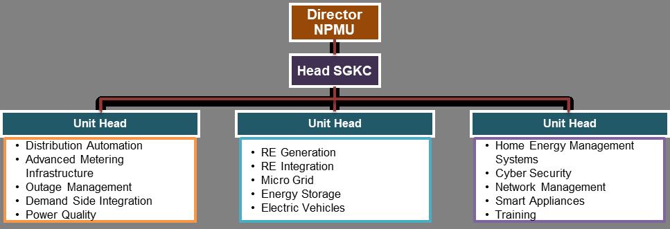 Smart Grid Knowledge Center