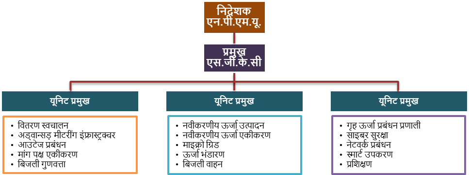 स्मार्ट ग्रिड ज्ञान केंद्र